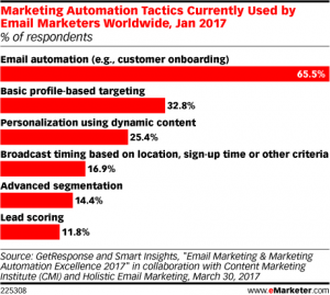 https://www.emarketer.com/Chart/Marketing-Automation-Tactics-Currently-Used-by-Email-Marketers-Worldwide-Jan-2017-of-respondents/206382